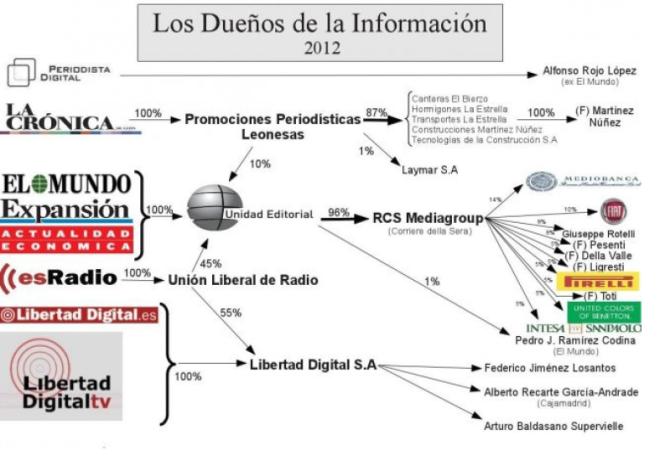 Los Dueños de la Información 2012. El Blog Salmón. http://img.elblogsalmon.com/2012/08/medios-de-comunicacion.jpg